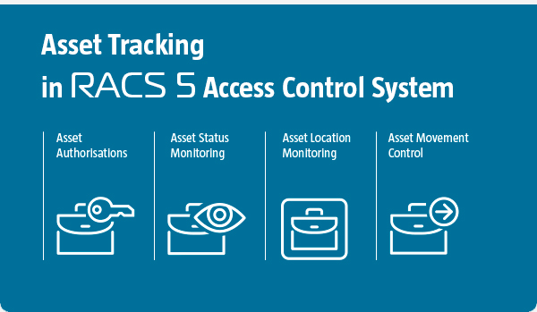 Asset Tracking in RACS 5 Access Control System