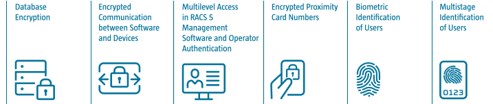 Security in RACS 5 Access Control System