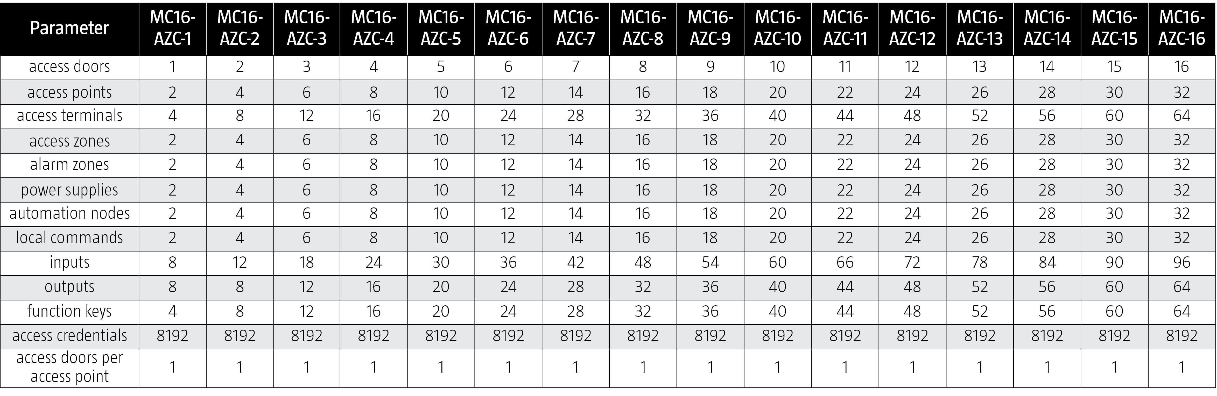 MC16-AZC Limits Table