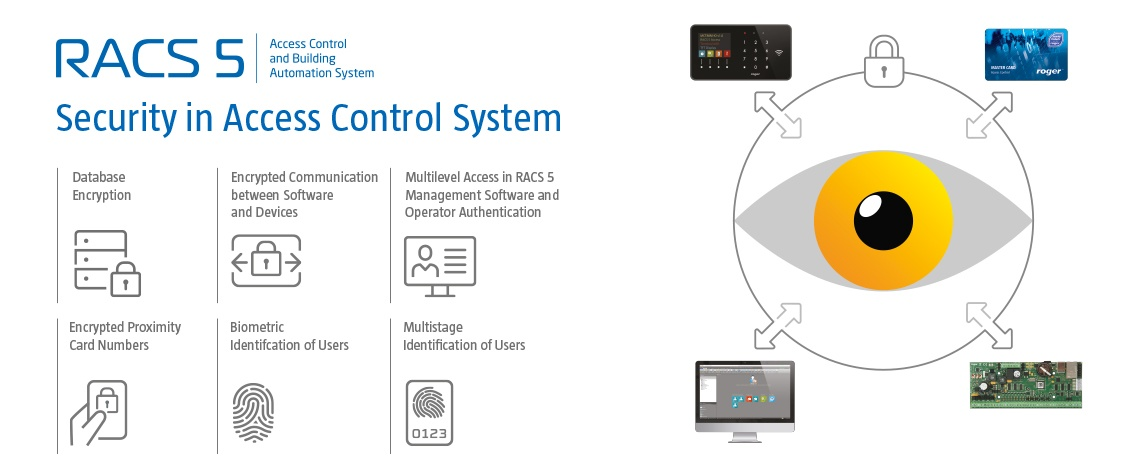 Security in Access Control System