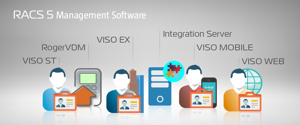 RACS 5 Management Software
